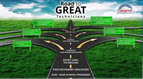 The Road to Great Technicians
